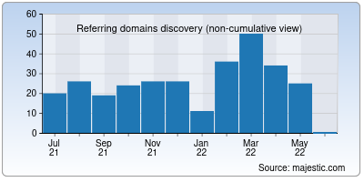 referring domains of rosariosis.org