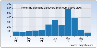 referring domains of roseindia.net