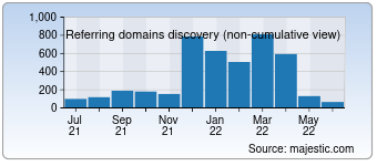 Majestic Referring Domains Discovery Chart for rotogrinders.com