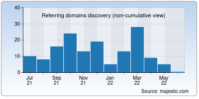 referring domains of rsrr.in