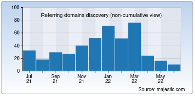 referring domains of rtiindia.org