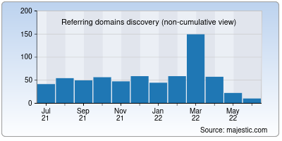 referring domains of rubberstamps.net