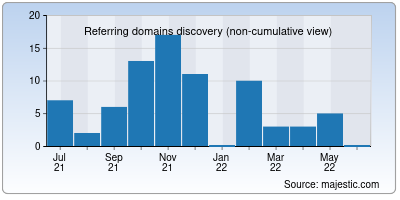 referring domains of rugbyafragola.it