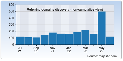 referring domains of runcloud.io