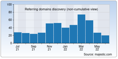 referring domains of rupay.co.in
