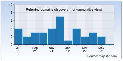 referring domains of rytfit.ai