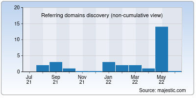 referring domains of sachnews.co.in
