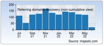 Majestic Referring Domains Discovery Chart for san-jose.competitor.com