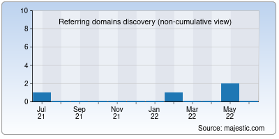referring domains of sanghmitra.in
