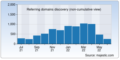referring domains of sanity.io