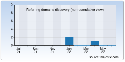 referring domains of sardacompost.it