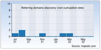 referring domains of sarkarinaukridaily.org