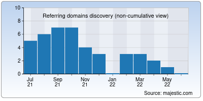 referring domains of sarkariresultonline.info