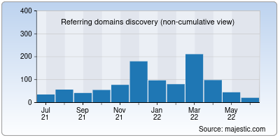 referring domains of sarkariresults.info