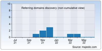 referring domains of sarma.co.in