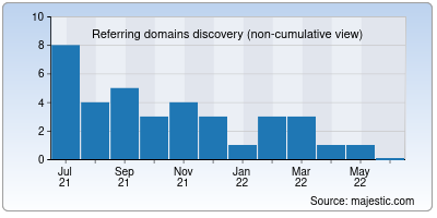 referring domains of sattamatkaresults.co