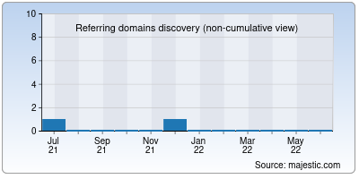 referring domains of saucepan.org
