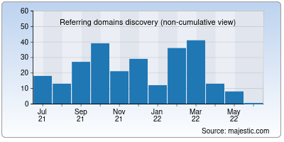 referring domains of saveas.co