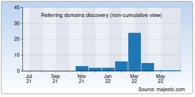 referring domains of savebox.in