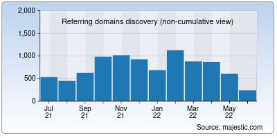 referring domains of savefrom.net