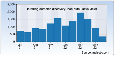 referring domains of savethestudent.org