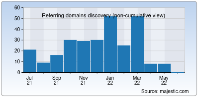 referring domains of say-move.org
