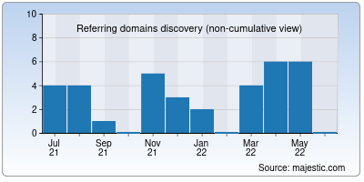 referring domains of sberbank.co.in
