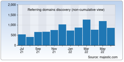 referring domains of sbi.co.in