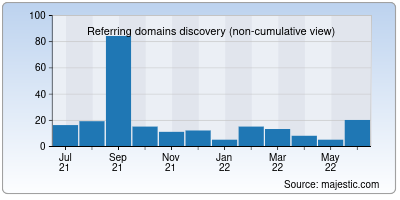 referring domains of scalex.ai