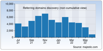 referring domains of sciencemag.org