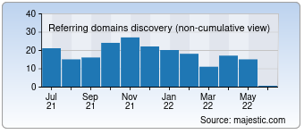 Majestic Referring Domains Discovery Chart for scmagazineus.com