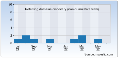 referring domains of sdcacs.org