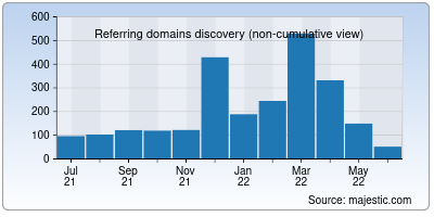 referring domains of sdccd.edu