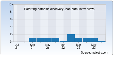 referring domains of sdwg.io