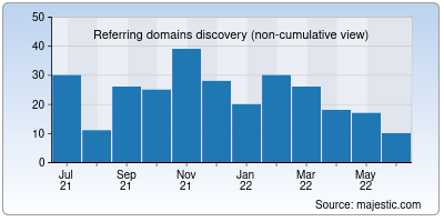 referring domains of search-wiki.info