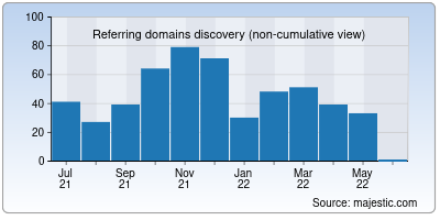 referring domains of searchengines.ru