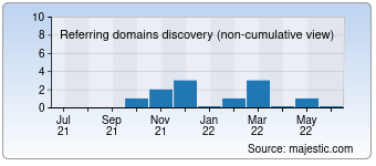 Majestic Referring Domains Discovery Chart for seavacations.com