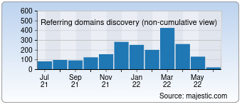 Majestic Referring Domains Discovery Chart for secretescapes.com