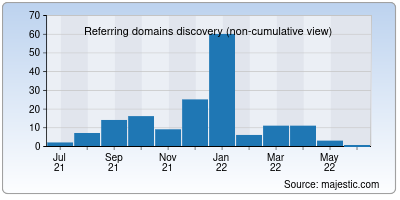 referring domains of seekfind.org