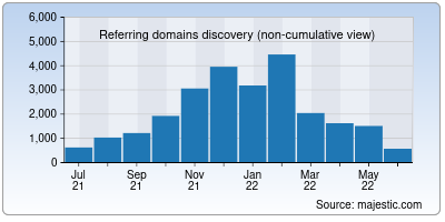 referring domains of seesaa.net