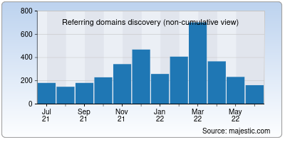 referring domains of seesaw.me