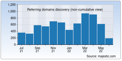 referring domains of seia.org