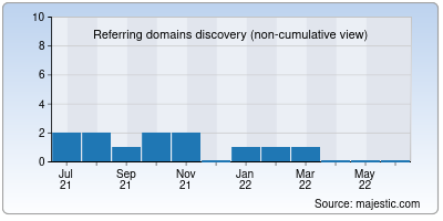 referring domains of sellmypc.in