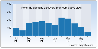 referring domains of sendy.co