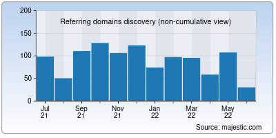 referring domains of sentinel.co