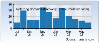 Majestic Referring Domains Discovery Chart for seo-online.website