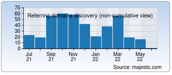 Majestic Referring Domains Discovery Chart for seo-online.xyz