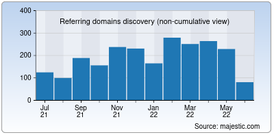 referring domains of seo.co