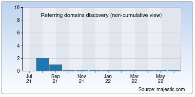 referring domains of seolondon.org