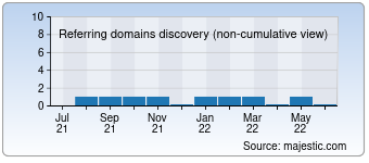 Majestic Referring Domains Discovery Chart for serbia-in.com